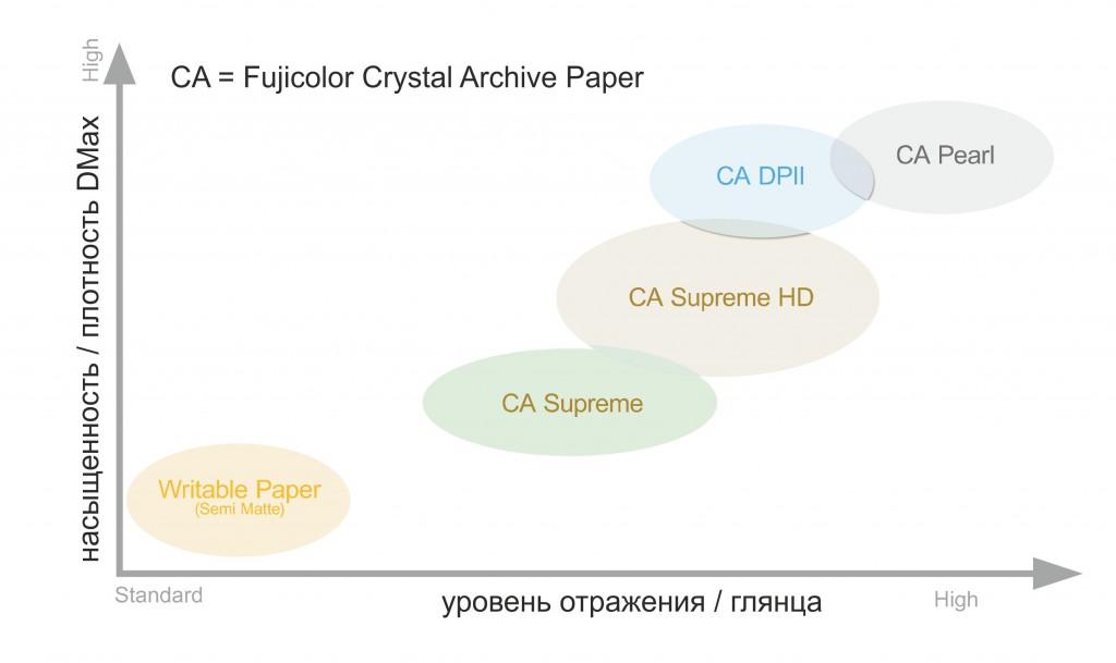 FujiColor CA Paper Compare